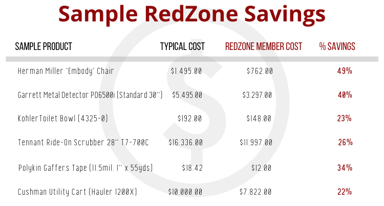 A chart showing RedZone Group Purchasing savings samples